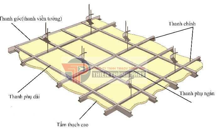 Trong quá trình thi công, đội thợ làm trần thạch cao không sử dụng đúng các phụ kiện có thể khiến trần thạch cao bị võng sau một thời gian sử dụng